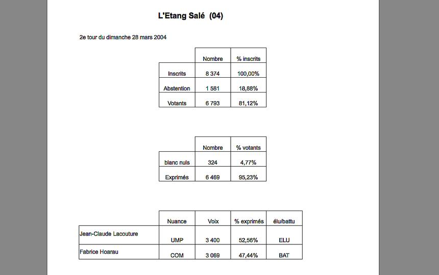 L'Etang-Salé : 330 voix entre Lacouture et F. Hoarau