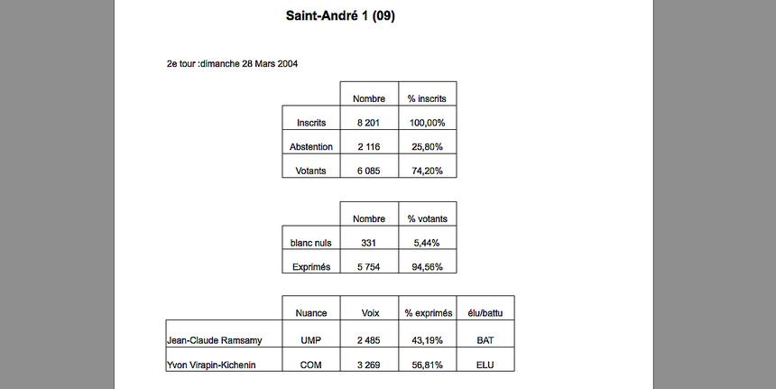 St-André 1 : Yvon Virapin (PCR) retrouve son siège