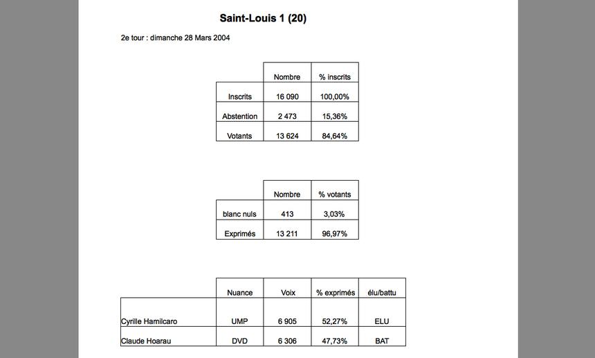 Saint-Louis 1 : Hamilcaro sur sa lancée de 2001