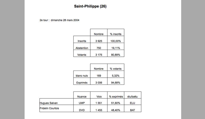St-Philippe : Bon vent ou sale vent pour le maire ?