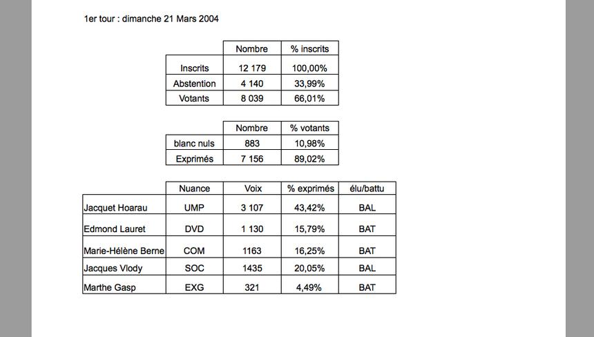 Tampon 4 : Vlody passe de 1.345 à 4.425 voix
