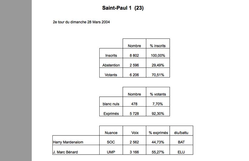 St-Paul 1 : Report mitigé en faveur de Jean-Marc Bénard