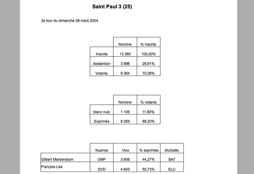 St-Paul 3 : Léa passe de 1.099 à 4.603 voix d'écart