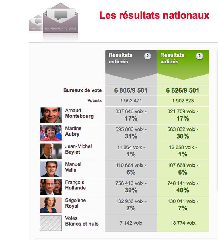 Primaires socialistes : les résultats nationaux