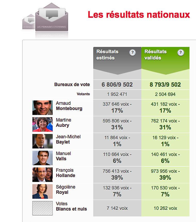 Primaires socialistes : les résultats nationaux définitifs