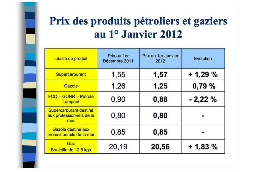 Le sans-plomb et le gaz en hausse et le gazole en baisse