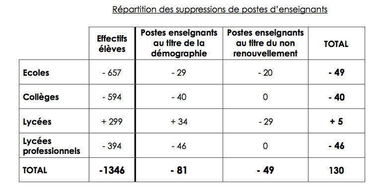 Académie de La Réunion : schéma d'emploi 2012