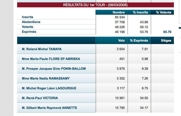Législatives : Michel Lagourgue et Nassimah Dindar continuent de négocier