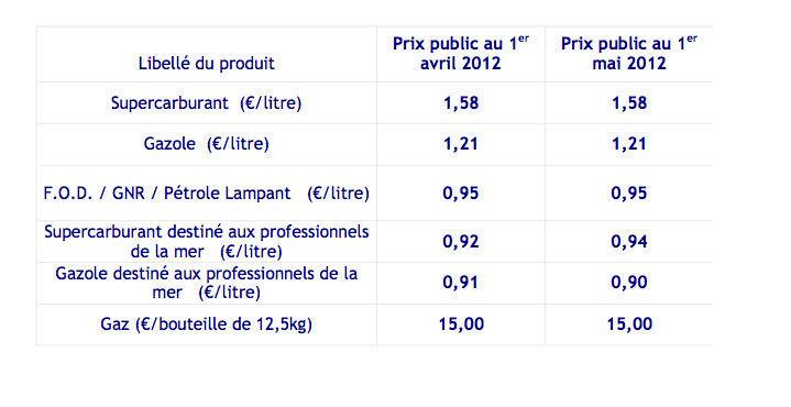Prix de vente maximum des hydrocarbures à compter du 1er mai 2012