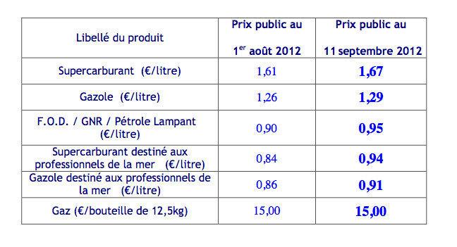 """Le sans-plomb à 1,67 €, le gazole à 1,29 € pour 800.000 Réunionnais, et du gazole à moins d'un € pour 25 """"rusés"""""""