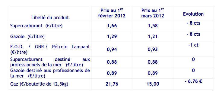 Carburant : Didier Robert et la Région ont fait mieux que le gouvernement Hollande/Ayrault