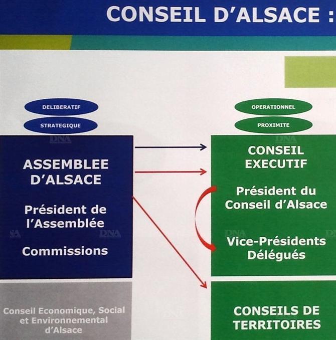 Présentation du projet Conseil d'Alsace: en route vers les urnes