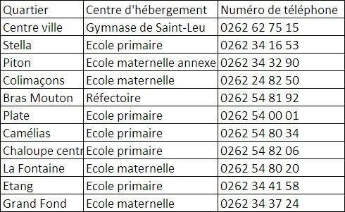 La liste des centres d'hébergement à St-Leu