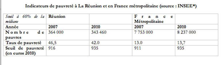 """""""Oui, Samuel, la pauvreté existe à La Réunion, mais le RSTA n'est pas la solution"""""""