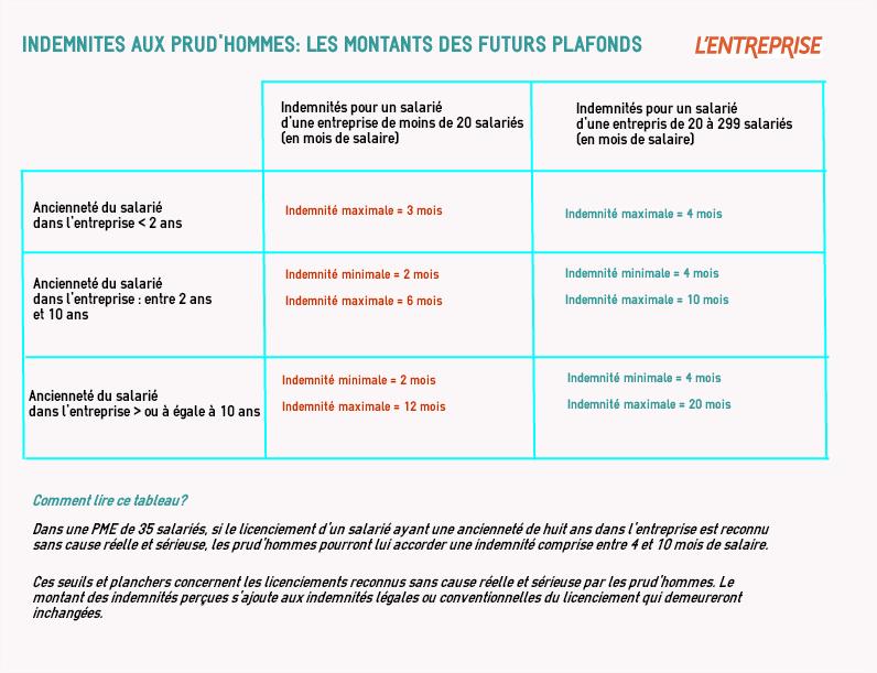Indemnités aux prud'hommes: les montants des futurs plafonds