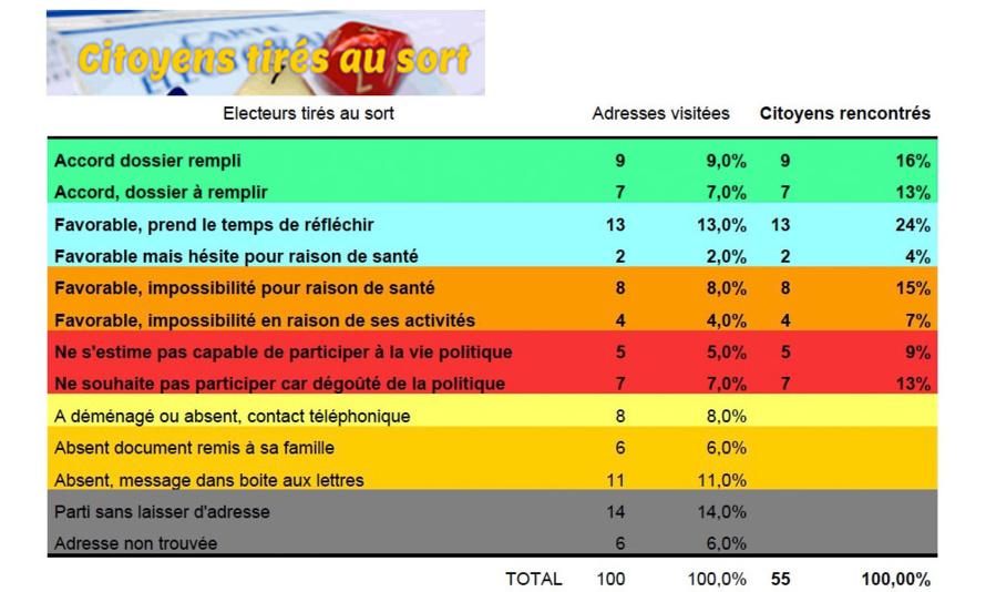 DEMORUN : VOT POU ZOT ! VOTEZ POUR VOUS ! 78% des Réunionnais favorables au tirage au sort !