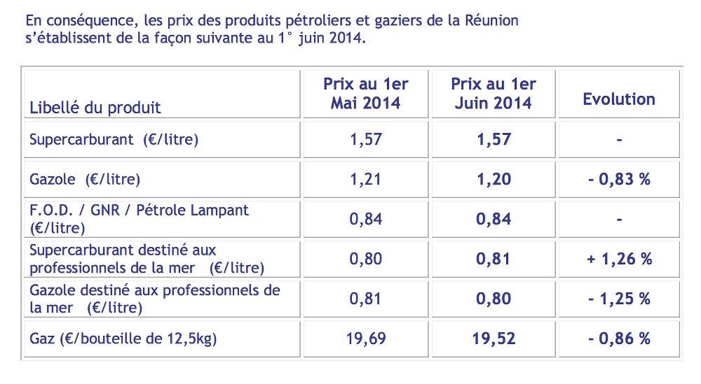 Prix de vente maximum des hydrocarbures au 1er juin 2014