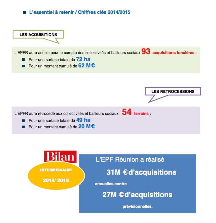 Bilan d'activités 2014/2015 de l'Etablissement Public Foncier de La Réunion