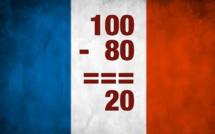 100-80=20